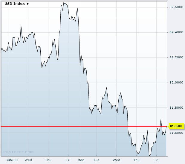 US Dollar Index September 13, 2013Source: FXstreet