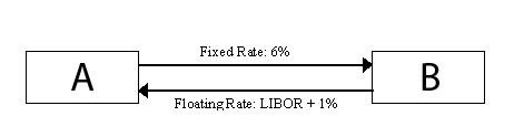 Cash flows for a plain vanilla interest rate swap