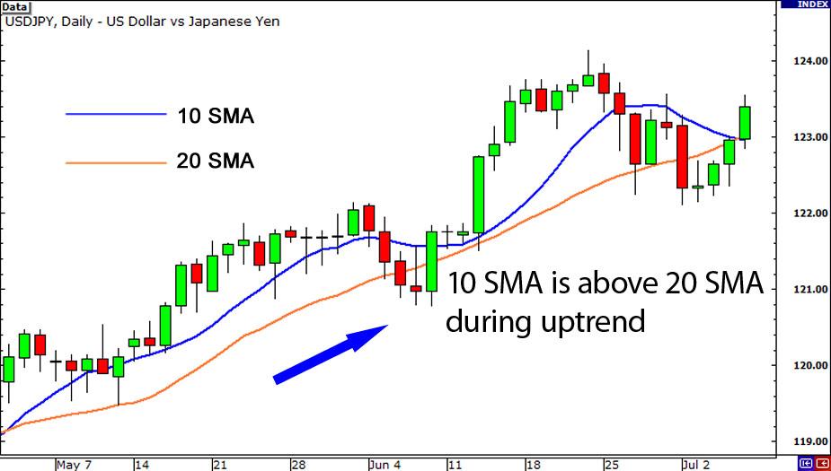 10 vs 20 SMA uptrend