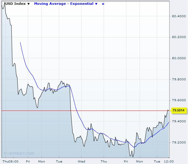 US Dollar Index Oct 29 2013 Source: FXstreet