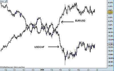 An illustration of the negative correlation between EUR/USD and USD/CHF