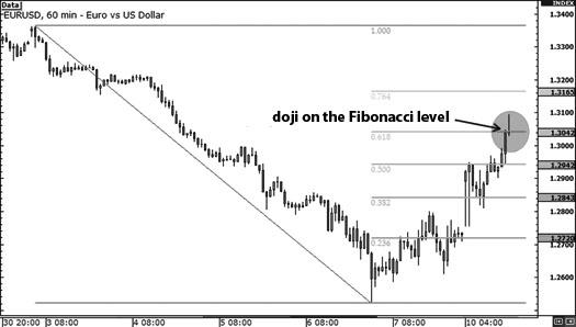 doji-fibonacci