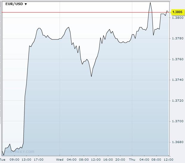 EUR/USD Oct 24 2013Source: FXstreet