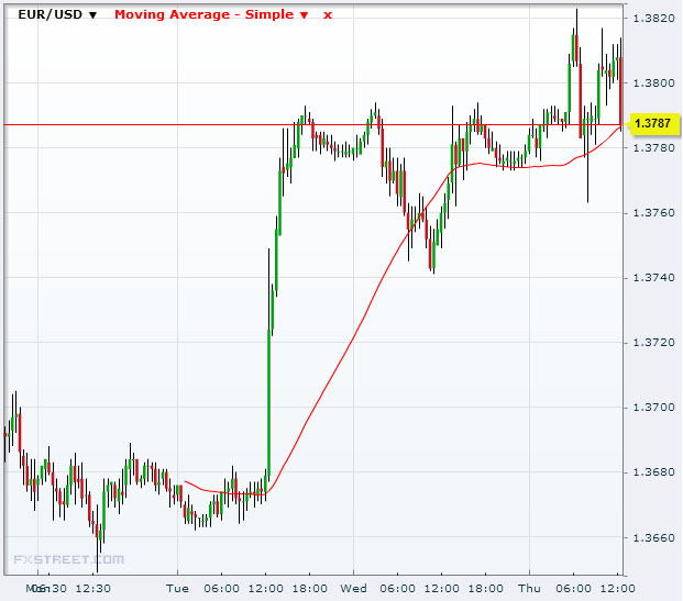 EUR/USD Oct 24 2013 candlestick chart with moving average overlay (in red)Source: FXstreet