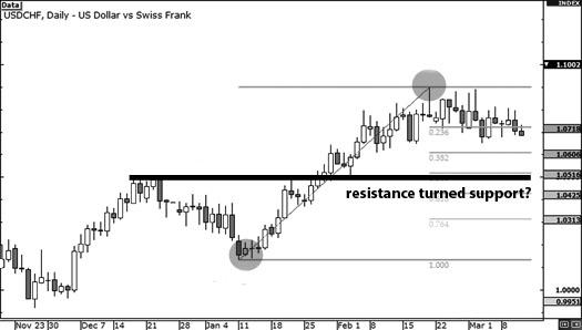 support-resistance-fib2