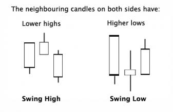 swing_high_low
