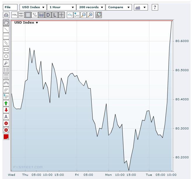 US Dollar Index 15/10/13Source: FXstreet