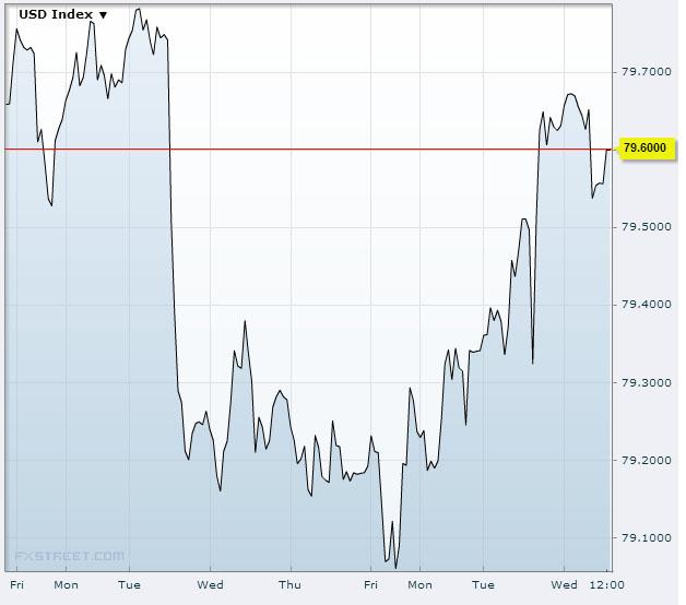 US Dollar Index Oct 30 2013Source: FXstreet