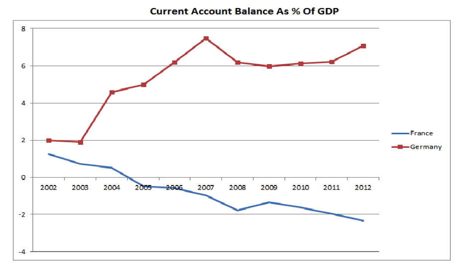 Chart France vs Germany Current Account Balance Traders DNA