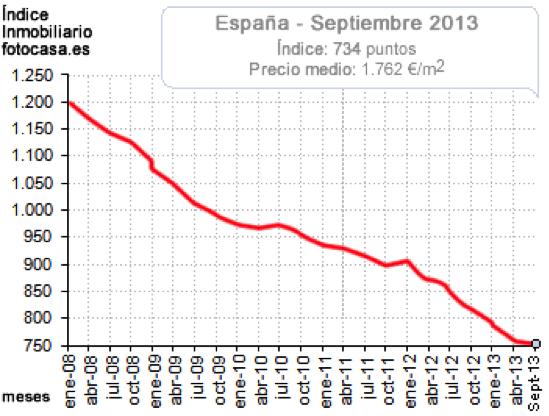 Indice Immobiliario Spain September 2013 source fotocasa.es