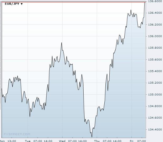 EUR/JPY Nov 22 2013Source: FXstreet