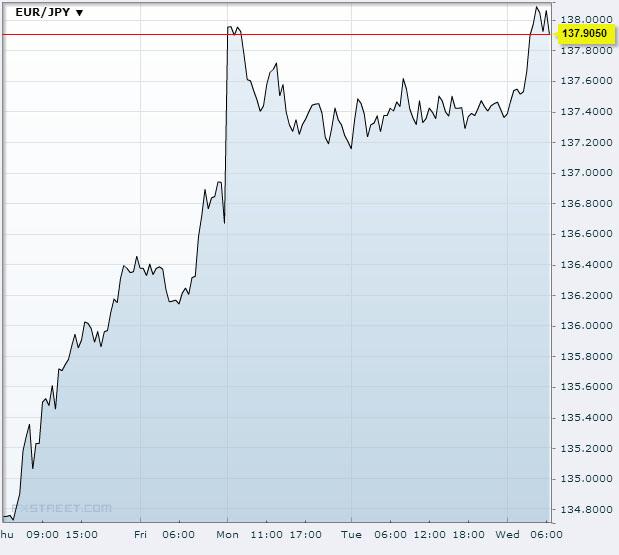 EUR/JPY Nov 27 2013Source: fxstreet.com