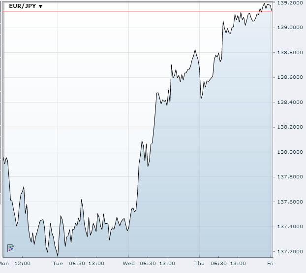 EUR/JPY Nov 29 2013Source: FXstreet