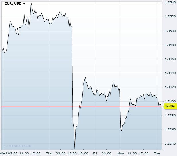 EUR/USD November 12 2013Source: FXstreet.com