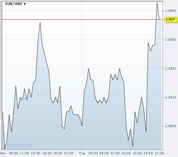 EUR/USD November 19 2013Source: FXstreet.com