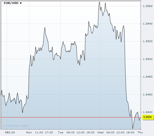 EUR/USD Nov 21 2013Source: FXstreet