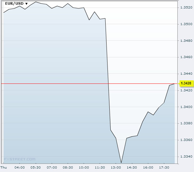 EUR/USD November 7th 2013Source: FXstreet