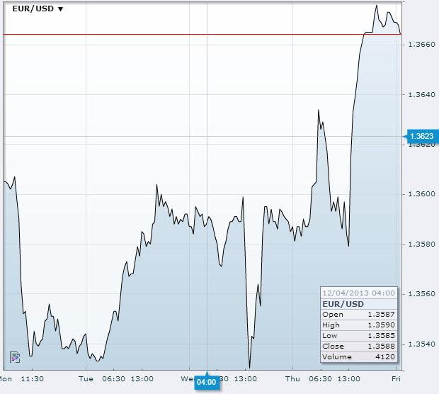 EUR/USD Dec 6th 2013Source: fxstreet.com