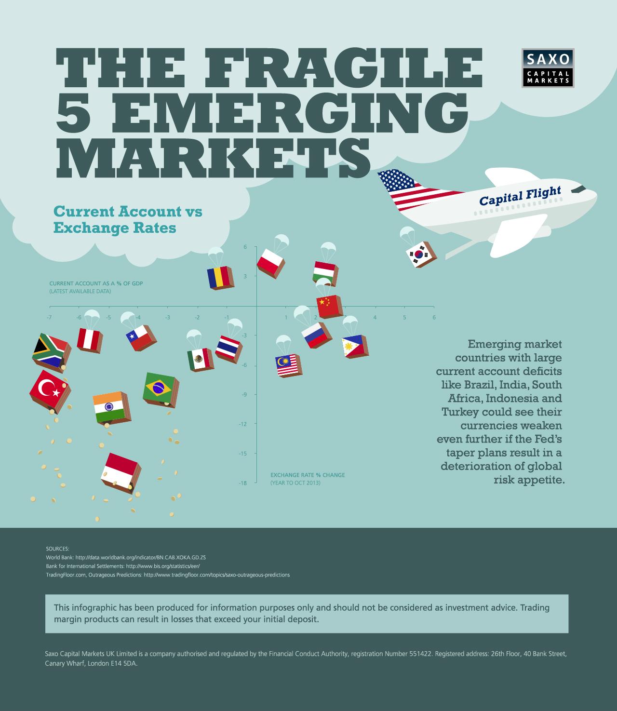 Emerging-Market-currencies