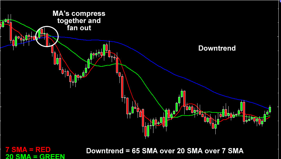 SMA-compress-fan-out-downtrend