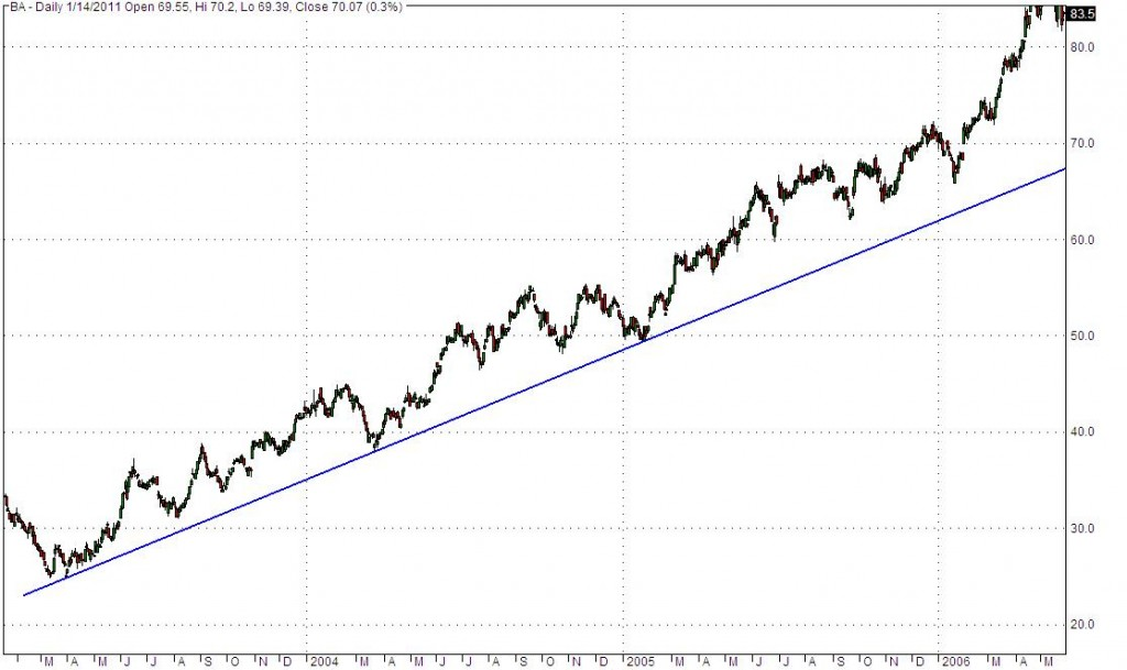 In an uptrend, the highs get higher, and so do the lows - as in this chart