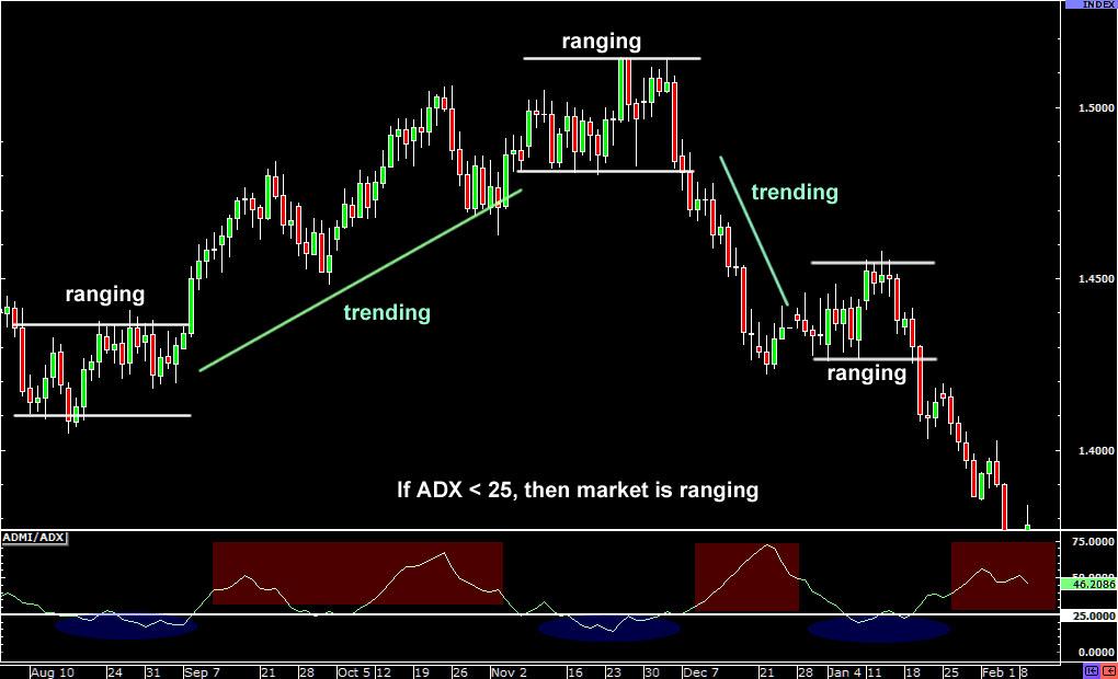 adx-ranging-forexthink