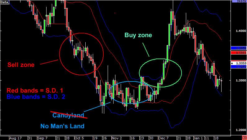bollinger-buy-sell-zone