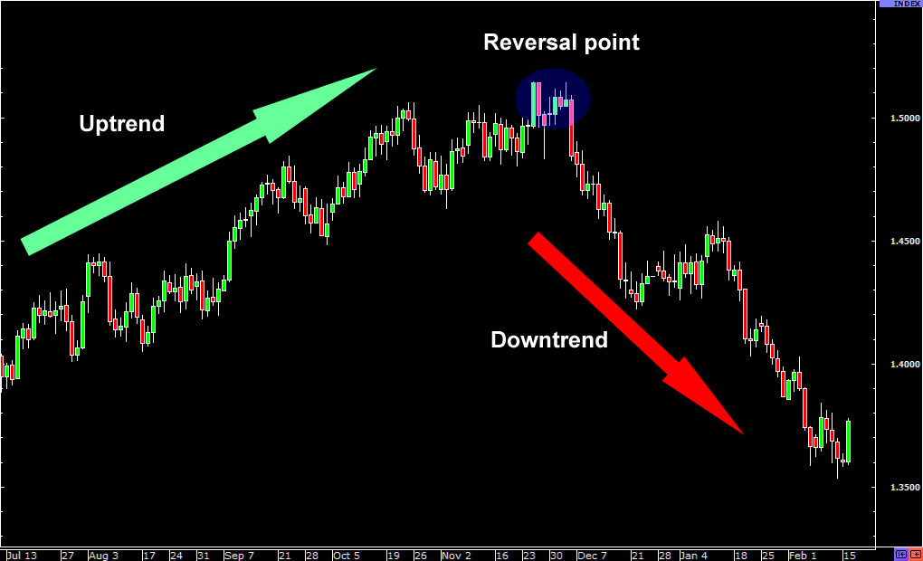 reversal-forexthink