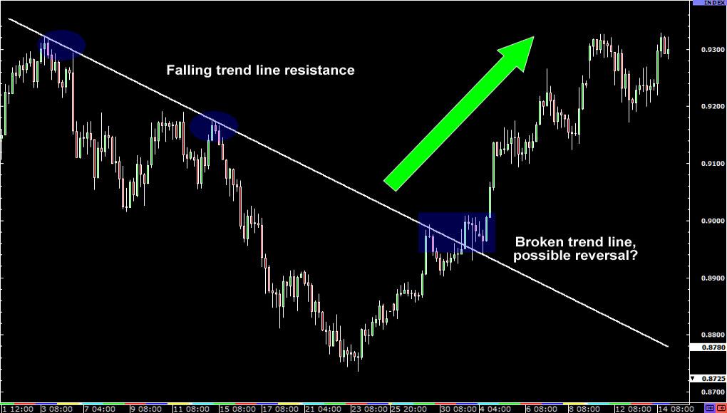 trend-line-reversals-forexthink