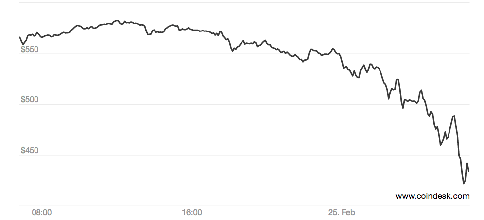 Bitcoin price graph between 24th and 25th Feb 2014