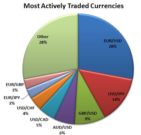 Volume in forex trading chart