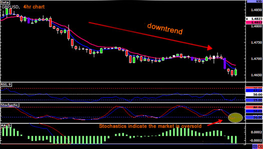 daytrading-downtrend1