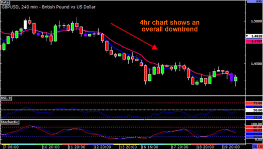 daytrading-downtrend2