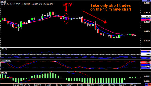 daytrading-downtrend3