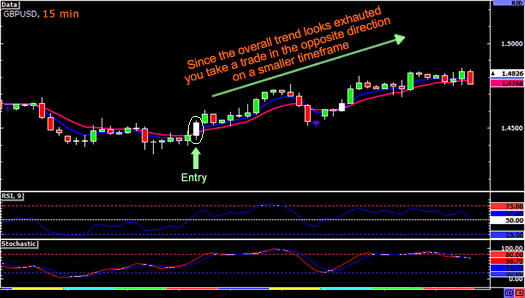 daytrading-downtrend4