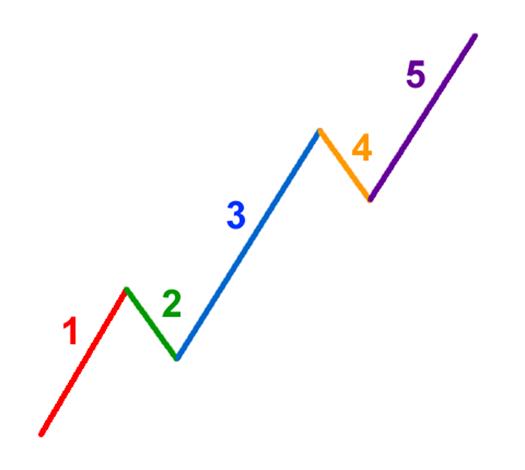 elliot-wave-colored