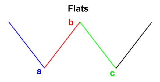 elliott-wave-flats