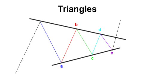 elliott-wave-triangle