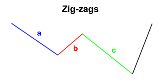 elliott-wave-zigzags