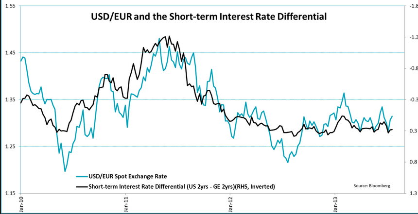 the percentage difference in the interest rate of two countries' currencies