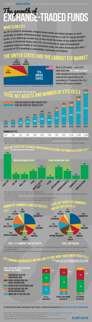 The Growth of ETFs Infographic HedgeThink