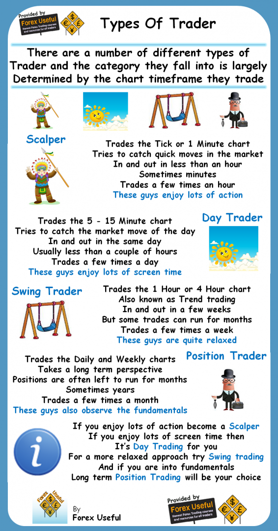Types-Of-Trader-Infographic