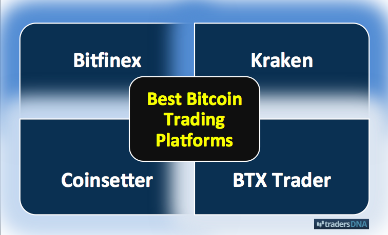 Best FX Brokers for Forex Trading