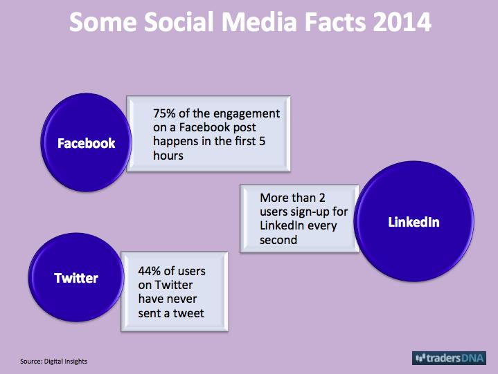 social media facts 2014