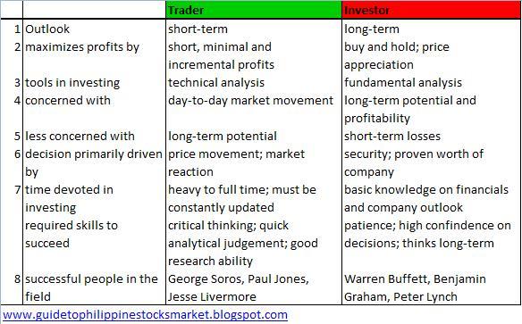 Trader vs. Investor
