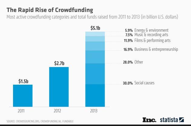 Crowdfunding 2013