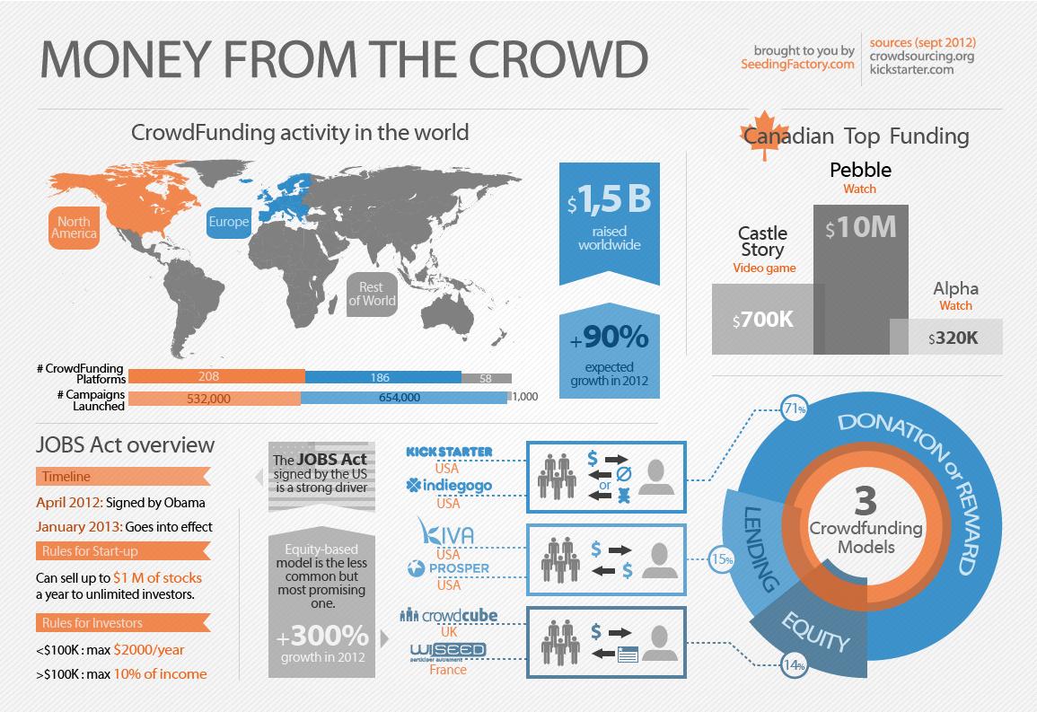 Infographics-CrowdFunding