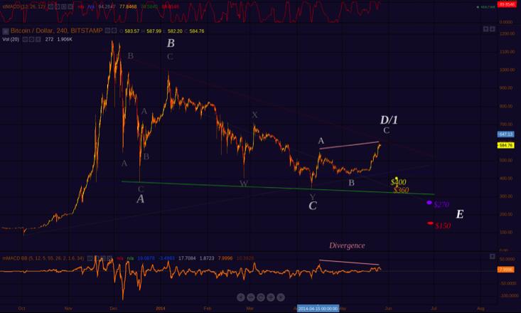 bitcoin analysis-2