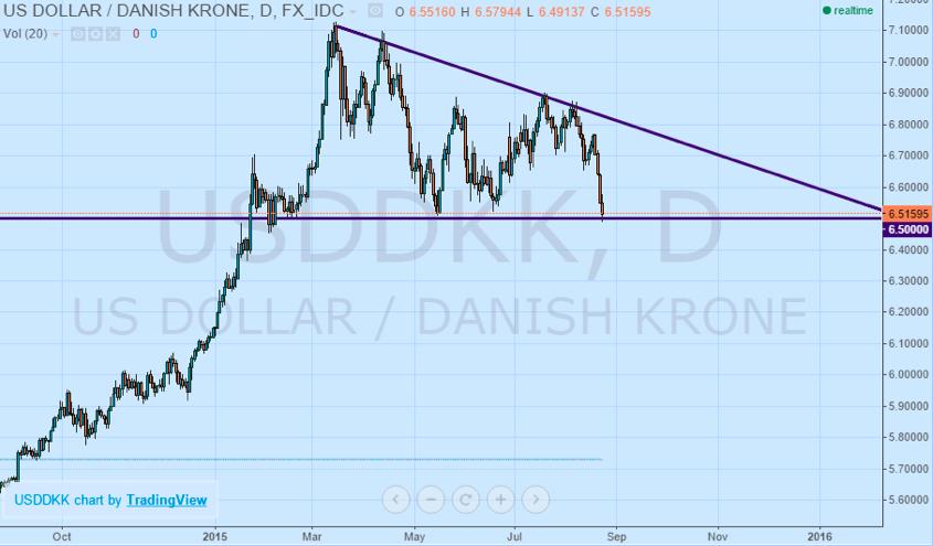 USD/DKK