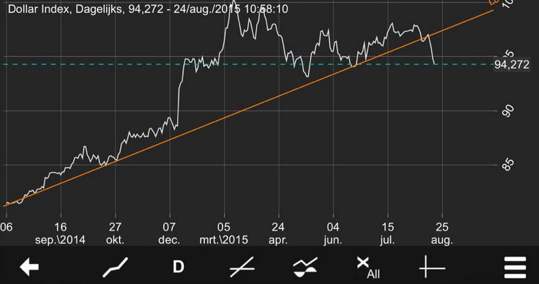 USD chart Black Monday September 2015